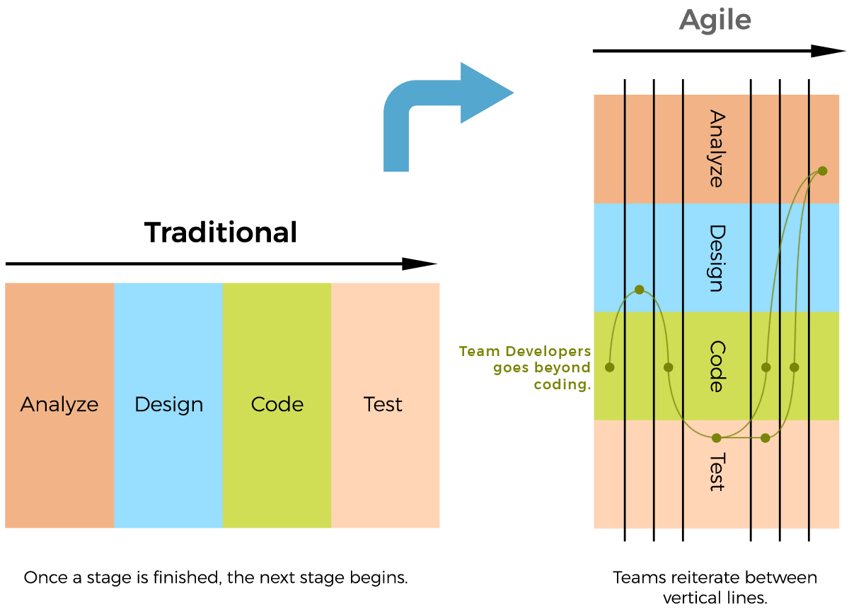 Agile vs. traditional project management