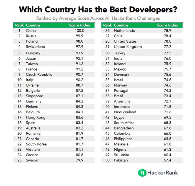 Which country has the best developers