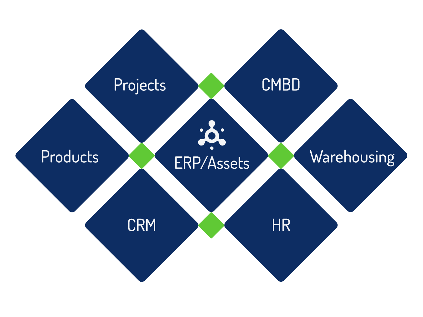 Projects CMDB Products ERP/Assets Warehousing CRM HR