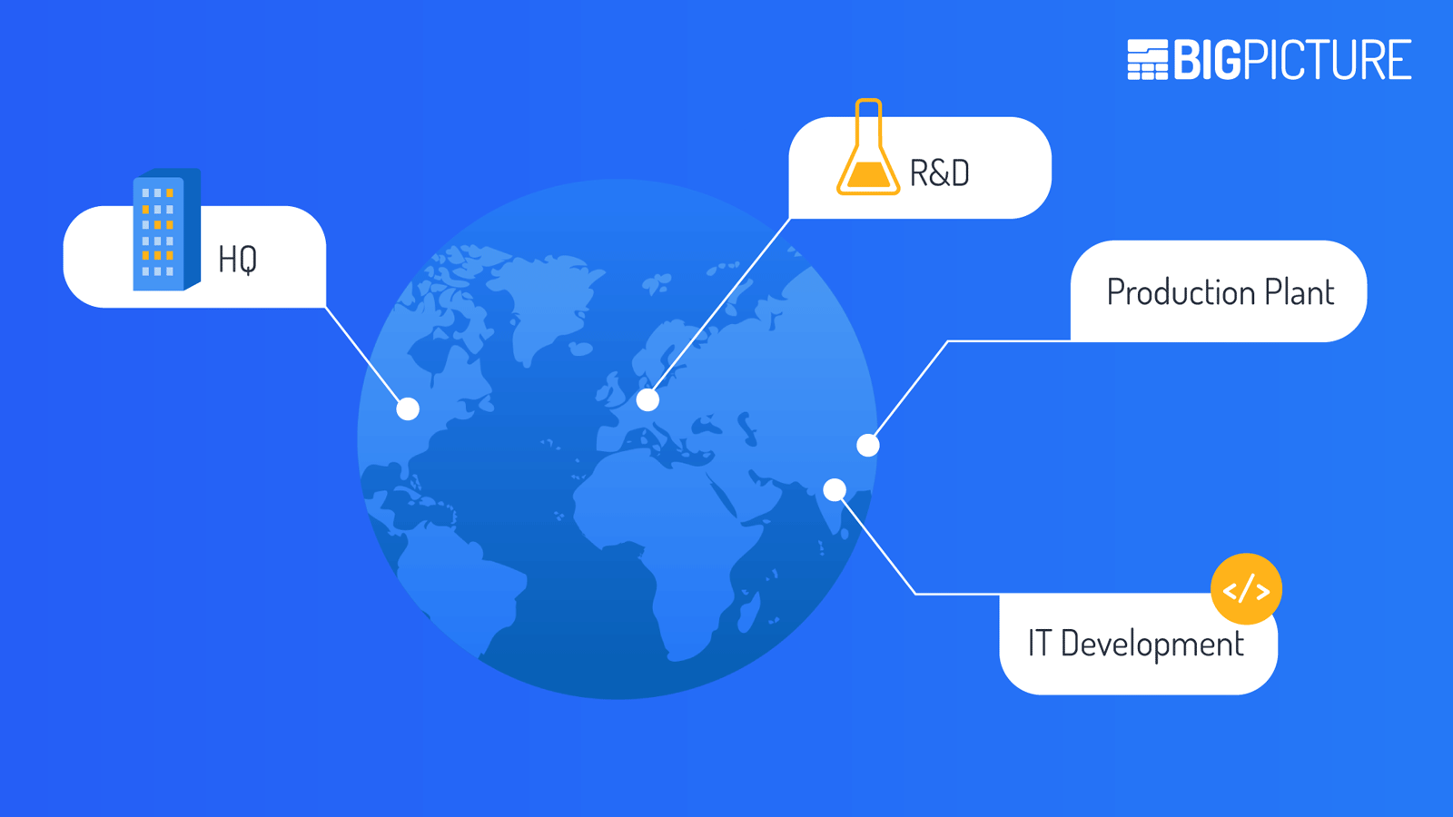 Distributed teams, HQ in America, R&D in Europe, IT development in India, manufacturing in China